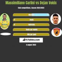 Massimiliano Carlini vs Dejan Vokic h2h player stats