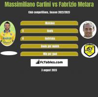 Massimiliano Carlini vs Fabrizio Melara h2h player stats