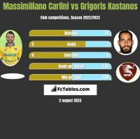 Massimiliano Carlini vs Grigoris Kastanos h2h player stats