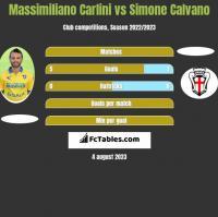 Massimiliano Carlini vs Simone Calvano h2h player stats