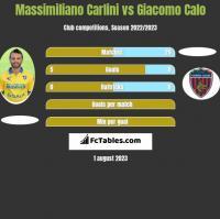 Massimiliano Carlini vs Giacomo Calo h2h player stats