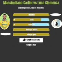 Massimiliano Carlini vs Luca Clemenza h2h player stats