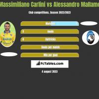 Massimiliano Carlini vs Alessandro Mallamo h2h player stats