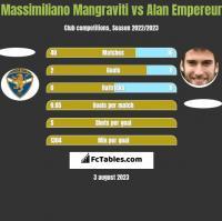 Massimiliano Mangraviti vs Alan Empereur h2h player stats