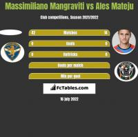 Massimiliano Mangraviti vs Ales Mateju h2h player stats
