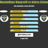 Massimiliano Mangraviti vs Andrea Cistana h2h player stats