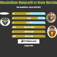 Massimiliano Mangraviti vs Bruno Martella h2h player stats