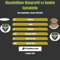 Massimiliano Mangraviti vs Daniele Gastaldello h2h player stats