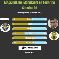 Massimiliano Mangraviti vs Federico Ceccherini h2h player stats