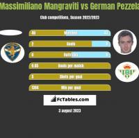 Massimiliano Mangraviti vs German Pezzela h2h player stats