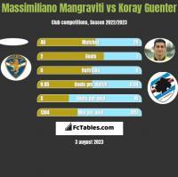 Massimiliano Mangraviti vs Koray Guenter h2h player stats