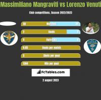 Massimiliano Mangraviti vs Lorenzo Venuti h2h player stats