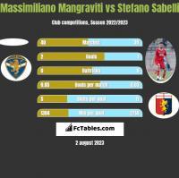 Massimiliano Mangraviti vs Stefano Sabelli h2h player stats