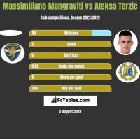 Massimiliano Mangraviti vs Aleksa Terzic h2h player stats