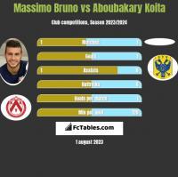 Massimo Bruno vs Aboubakary Koita h2h player stats