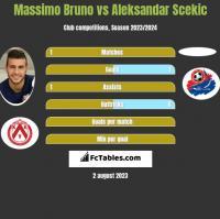 Massimo Bruno vs Aleksandar Scekic h2h player stats