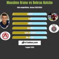 Massimo Bruno vs Bebras Natcho h2h player stats