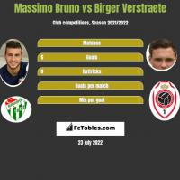 Massimo Bruno vs Birger Verstraete h2h player stats
