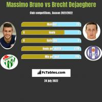 Massimo Bruno vs Brecht Dejaeghere h2h player stats