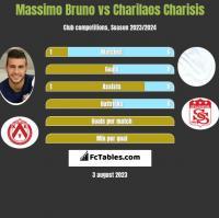 Massimo Bruno vs Charilaos Charisis h2h player stats