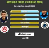 Massimo Bruno vs Clinton Mata h2h player stats