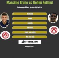 Massimo Bruno vs Elohim Rolland h2h player stats