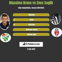 Massimo Bruno vs Enes Saglik h2h player stats