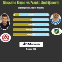 Massimo Bruno vs Franko Andrijasevic h2h player stats