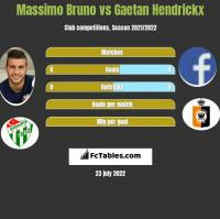 Massimo Bruno vs Gaetan Hendrickx h2h player stats