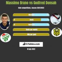 Massimo Bruno vs Godfred Donsah h2h player stats