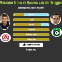 Massimo Bruno vs Hannes van der Bruggen h2h player stats