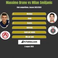 Massimo Bruno vs Milan Smiljanic h2h player stats