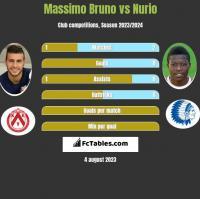 Massimo Bruno vs Nurio h2h player stats