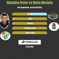 Massimo Bruno vs Ryota Morioka h2h player stats