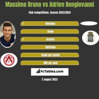 Massimo Bruno vs Adrien Bongiovanni h2h player stats