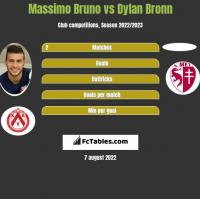 Massimo Bruno vs Dylan Bronn h2h player stats