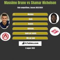 Massimo Bruno vs Shamar Nicholson h2h player stats