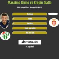 Massimo Bruno vs Krepin Diatta h2h player stats