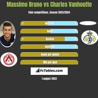 Massimo Bruno vs Charles Vanhoutte h2h player stats