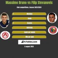 Massimo Bruno vs Filip Stevanovic h2h player stats