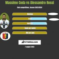 Massimo Coda vs Alessandro Rossi h2h player stats