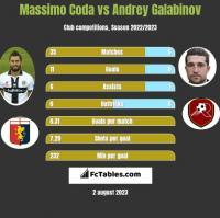 Massimo Coda vs Andrey Galabinov h2h player stats