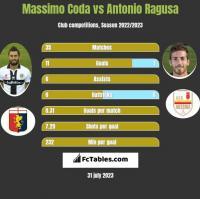 Massimo Coda vs Antonio Ragusa h2h player stats