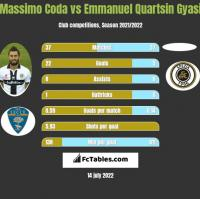 Massimo Coda vs Emmanuel Quartsin Gyasi h2h player stats