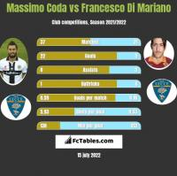 Massimo Coda vs Francesco Di Mariano h2h player stats