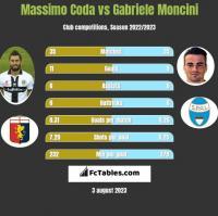 Massimo Coda vs Gabriele Moncini h2h player stats