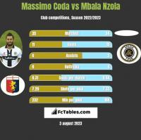 Massimo Coda vs Mbala Nzola h2h player stats