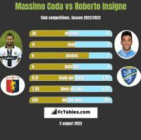 Massimo Coda vs Roberto Insigne h2h player stats