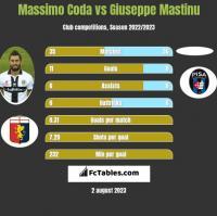Massimo Coda vs Giuseppe Mastinu h2h player stats