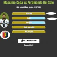 Massimo Coda vs Ferdinando Del Sole h2h player stats